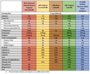 Dairy & plant-based alternatives